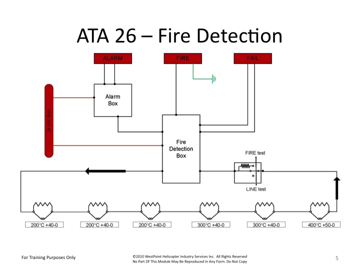 arriel-1-fire-detection