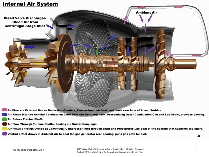 arriel-1-internal-air-system
