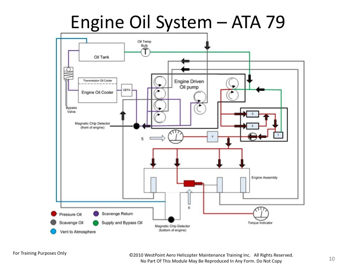 bell-407-oil-system-schematic